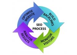 网站搜索引擎优化图表