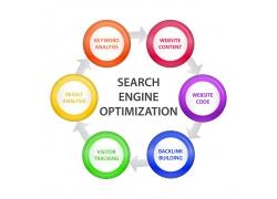 SEO网站搜索引擎优化示意图